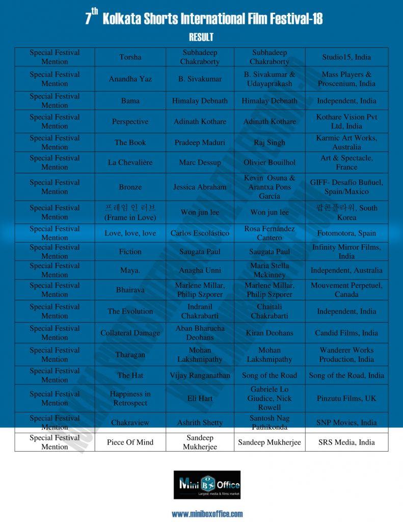 KSIFF-18 Result-4 - Amor, amor, amor mención especial Kolkata Film Festival